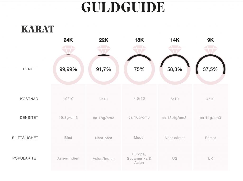 Guldguiden - Jewelrybox.se